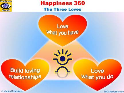 Happiness 360 - The Three Loves: Love What You Have; Do What You Love To Do; Build Loving Relationships