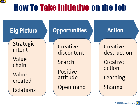 How to take INITIATIVE on the job: big picture, opportunuties, action