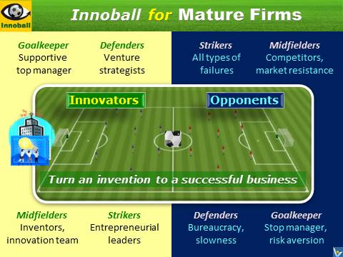 Innoball, Innovation Football, opponents, simulation game