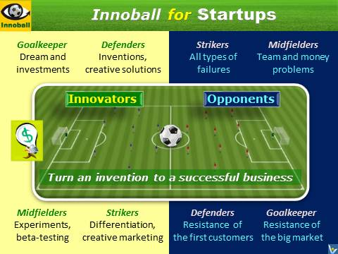 Innovation Football for Staurtups, Innoball, Entrepreneurial simulation game, how to improve startup