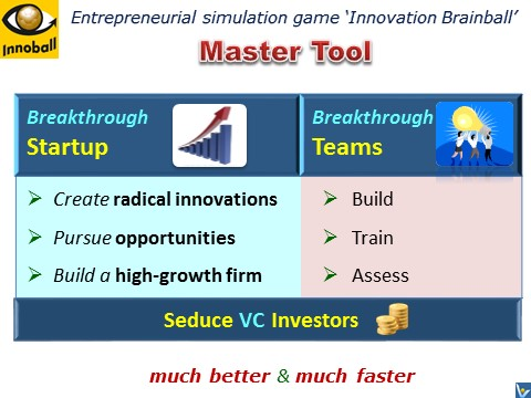 Innovation Football for Startups - entrepreneurial simulation game, bebefits, team training, strategy development