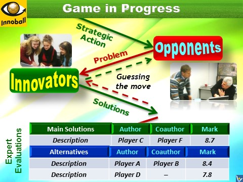 Innoball ideation process, know innovation opponents, enemies
