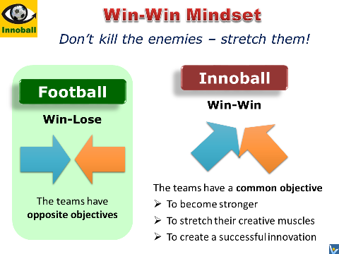 Win-WIn mindset  - Innovation Football simulation game