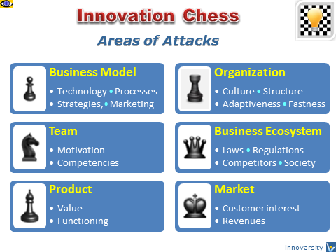 Business Game: Innovation Chess, Innochess, Simulation, Competitive War Games, Innovation Project Management, Vadim Kotelnikov