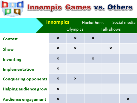 Disruptive Innovation: Innompic Games vs. Others, Be Different example