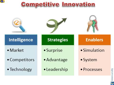 Competitive Innovation: Intelligence, Strategies, Enablers, Stand Out from the Competition
