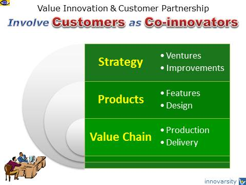 Co-Innovation with Customers, Value Innovation, Customer Partnership