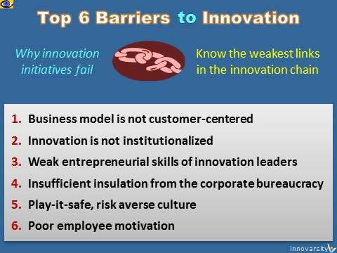 6 Barriers to Innovation