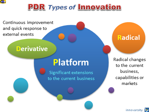 Types of InnovationL PDR, Platform, Derivative, Incremental, Radical, Disruptive, Breakthrough