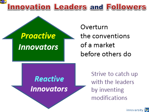 Innovation Strategies: Innovation Leaders and FOllowerd, Proactive and Reactive Innovation