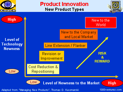 Product Innovation: New Product Development and New Product Types