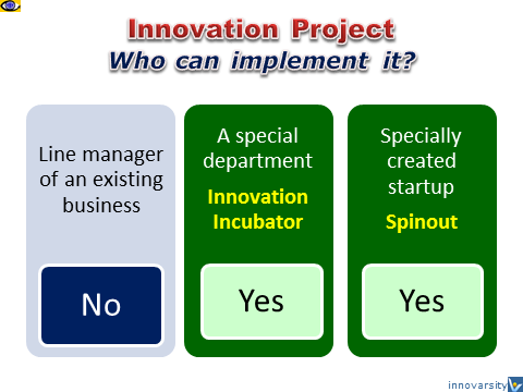 How to implement an innovation project