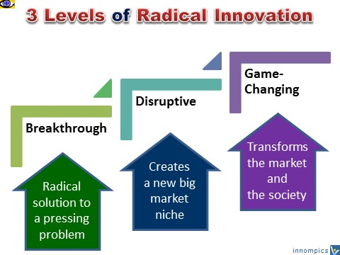 Radical Innovation levels: Breakthrough innovation, Disruptive innovations, Game-changers