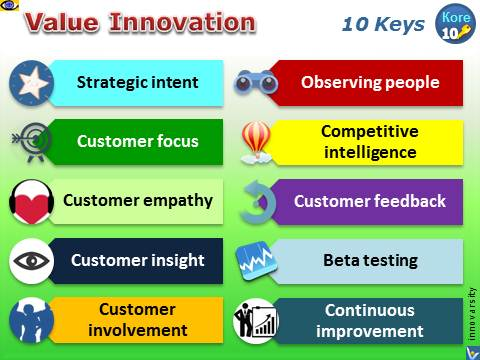 Value Innovation - how to create value innovation, 10 Keys, Vadim Kotelnikov