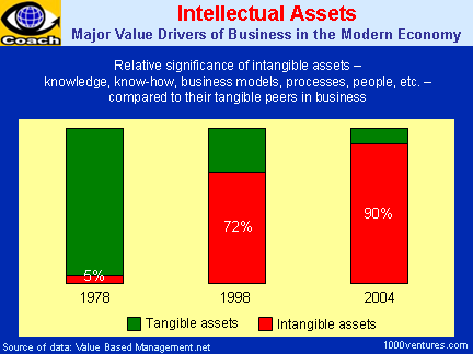 Intellectual Assets - Major Value Drivers of Business