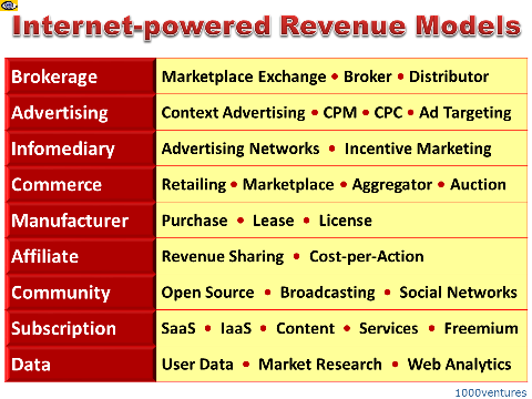 Internet Business Models, Online Revenue Models