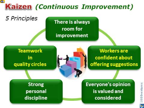 Kaizen Principles - 5 Principles of Japanese Continuous Imprvement Strategies and Management