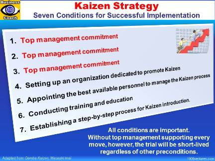 Kaizen Strategy, Kaizen Implementation: 7 CONDITIONS for SUCCESSFUL IMPLEMENTATION