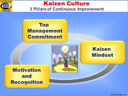 Kaizen Culture (Continuous Improvement Culture)