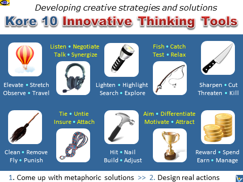 10 KITT - Kore 10 Innovative Thinking Tools