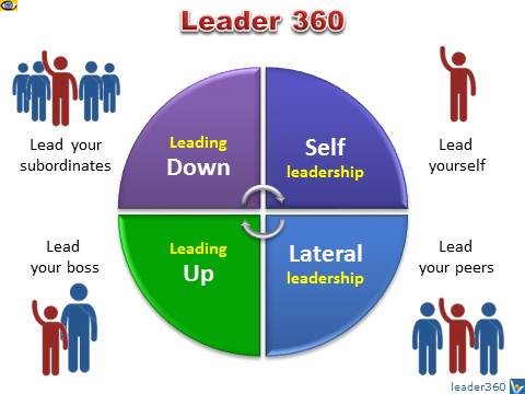 Leadership 360 - Lead yourself, leading up, lateral leadership, leading down