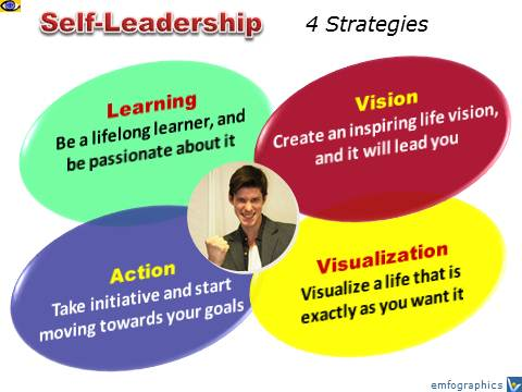 Self Leadership, Self-Leadership, Leading Yoourself