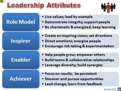 LEADERSHIP ATTRIBUTES: What Effective Leaders Need To Be, Know, and Do - Personal Qualities that Constitute Effective Leadership