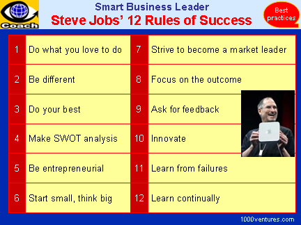Steve Jobs' 12 Rules of Success