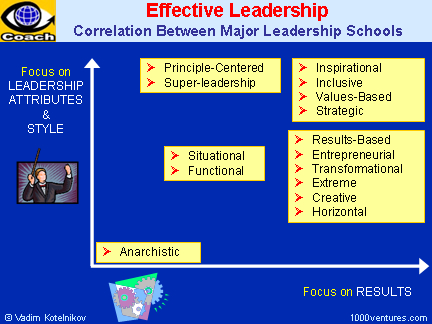 Leadership Schools: Correlation Between Major Leadership Schools - Leadership Attributes vs Focus on Results (Vadim Kotelnikov, Ten3 Business e-Coach)