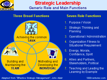 STRATEGIC LEADERSHIP: 7 Roles