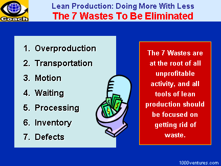7 Wastes. Lean Manufacturing: The Seven Wastes To Be Eliminated (Toyota Production System, TPS)