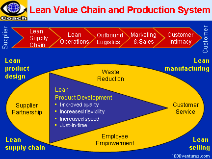 Value Chain Management: Lean Value Chain and Production System