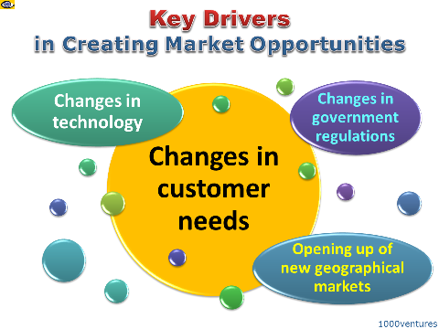Market Opportunites: Key Drivers