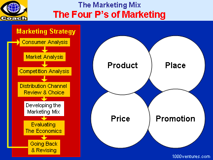Marketing Mix: 4Ps of Marketing Strategy