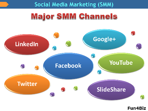 Social Mediam Marketing (SMM) major channels