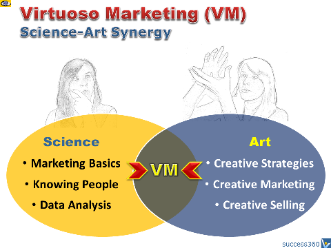 Virtuoso Marketing: Science-Art Synergy