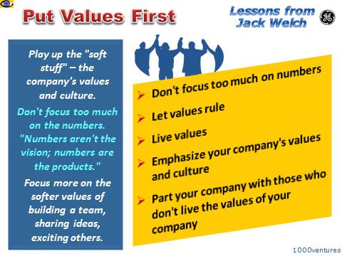 Shared Values example: GE Jack Welch, Put Values First