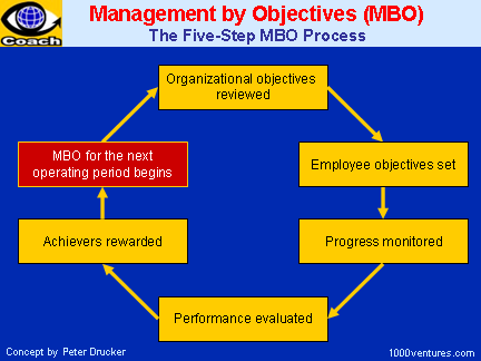 Management by Objectives (MBO) - the 5-Step Process