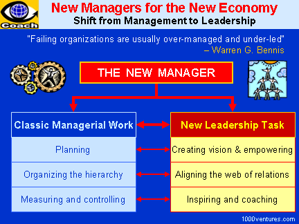 New Management Model - Management and Leadership