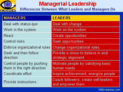 LEADERSHIP vs. MANAGEMENT: Differences Between What Leaders and Managers Do