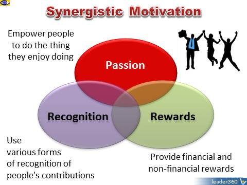 Synergistic Motivation - Passion, Rewards, Recognition