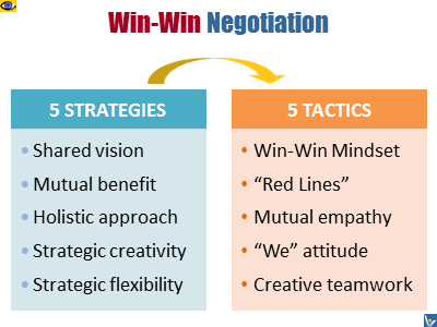 Win-Win Negotiation: 5 Strategies 5 Tactics Vadim Kotelnikovsoft skills e-coach