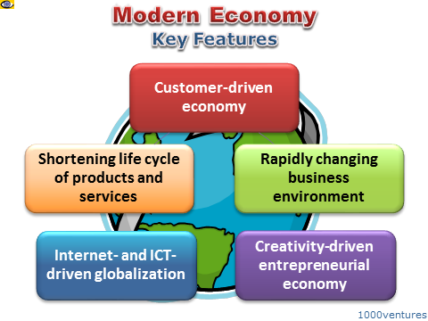 Modern Economy: Key Features New Economic Realities: Innovation, IT, Internet, Constant rapid Change