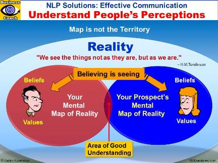 EFFECTIVE COMMUNICATION: NLP Solutions - Understanding People's Perceptions