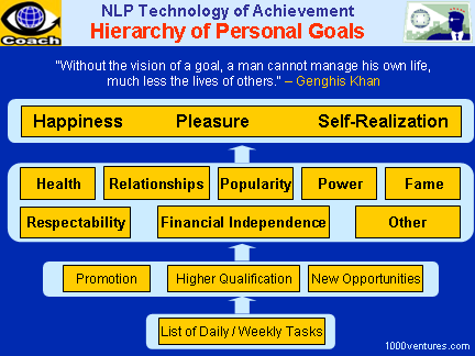 SETTING PERSONAL GOALG: NLP Solutions - Hierarchy of Personal Goals