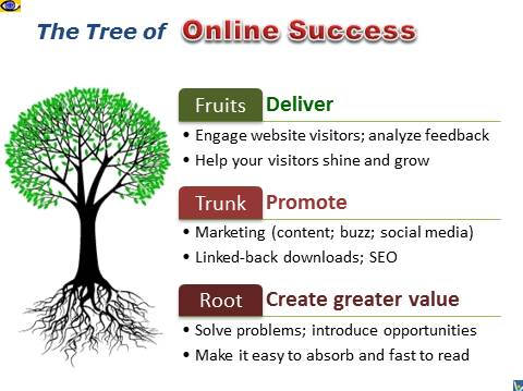 How To Succeed Online,the Tree of Internet Business Success, Vadim Kotelnikov, Interpreneur, e-Business