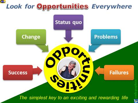 Look for Opportunities Everywhere: Problems, Failures, Success, Change