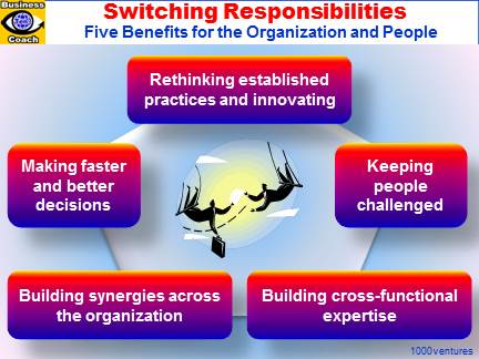 Swithing Responsibilities, Shuffling Portfolios, Frequently Swithing Jobs, Innovative People, Innovative Organization, Fast Firm, Cross-functional Expertise