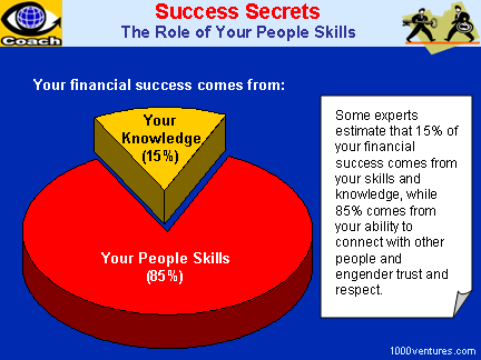 PEOPLE SKILLS: Success Secrets, Financial Success, and The Role of People Skills
