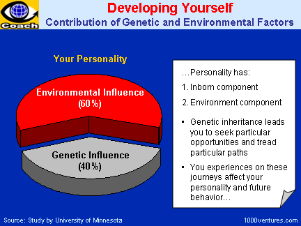 Self-Improvement - Developing Yourself: Contribution of Genetic and Environmental Factors